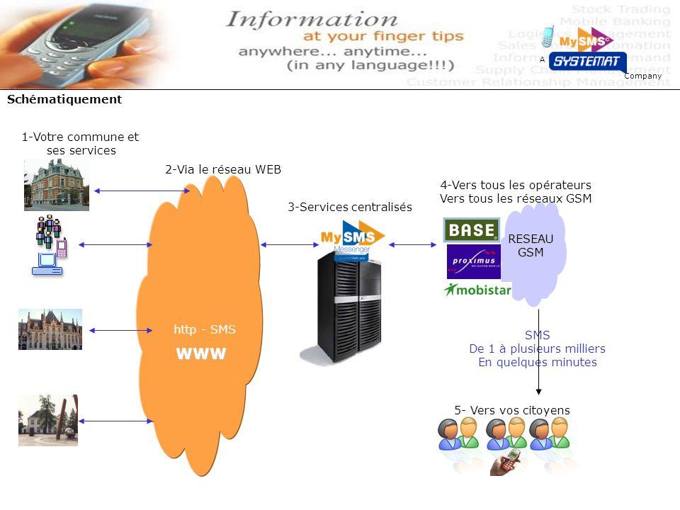 Company A Schématiquement WWW http - SMS 1-Votre commune et ses services RESEAUGSM SMS De 1 à plusieurs milliers En quelques minutes 2-Via le réseau WEB 3-Services centralisés 4-Vers tous les opérateurs Vers tous les réseaux GSM 5- Vers vos citoyens