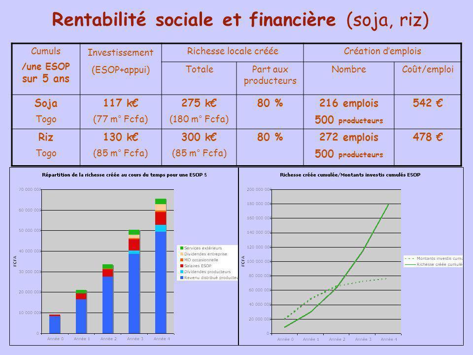 Rentabilité sociale et financière (soja, riz) Cumuls /une ESOP sur 5 ans Investissement (ESOP+appui) Richesse locale crééeCréation demplois Totale Par