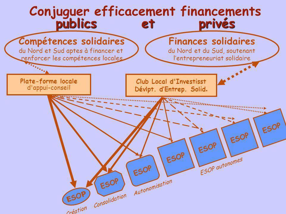 publics et privés Conjuguer efficacement financements publics et privés Compétences solidaires du Nord et Sud aptes à financer et renforce r l es comp