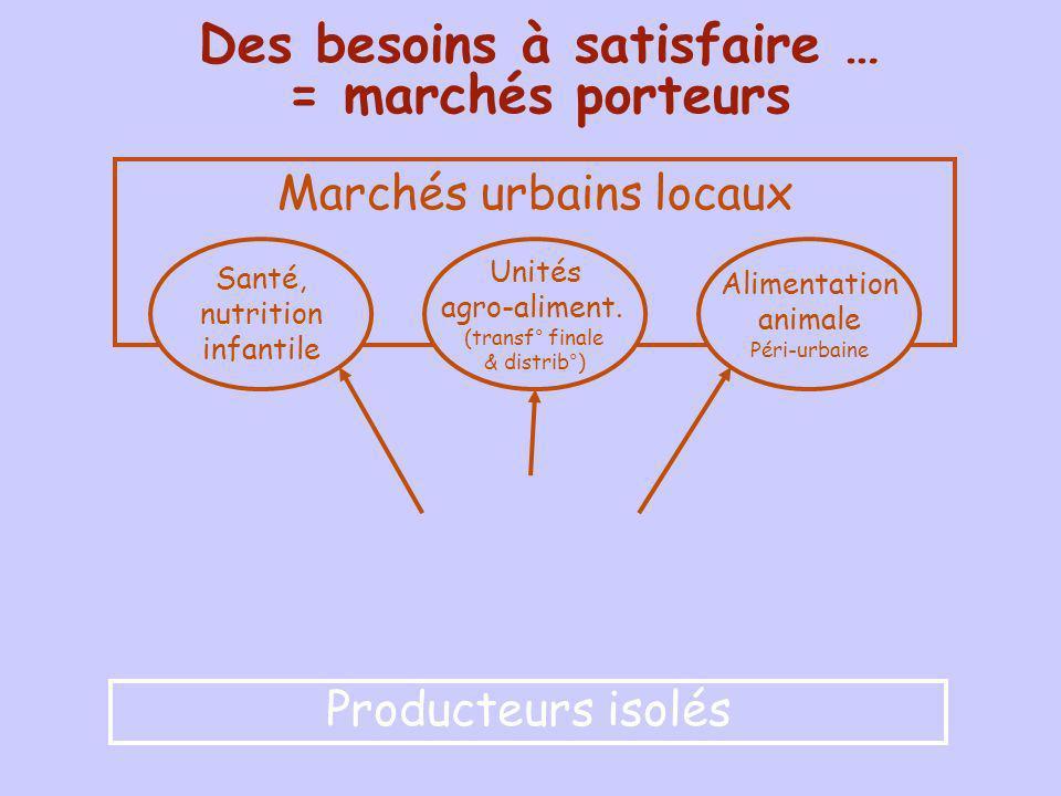 Des besoins à satisfaire … = marchés porteurs Marchés urbains locaux Unités agro-aliment. (transf° finale & distrib°) Alimentation animale Péri-urbain