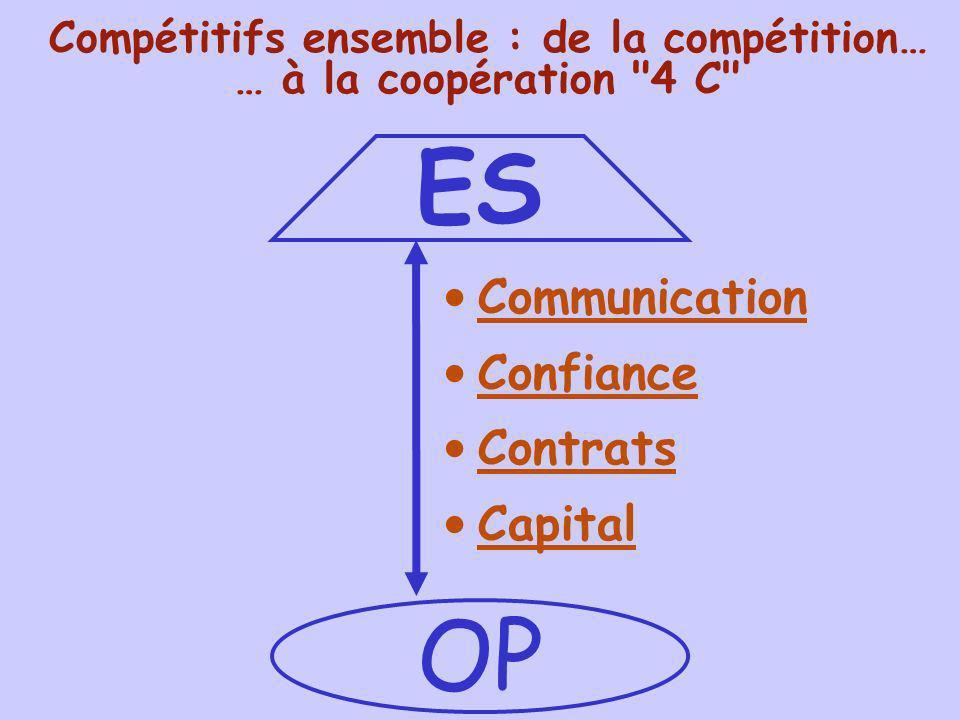 ES OP Compétitifs ensemble : de la compétition… … à la coopération