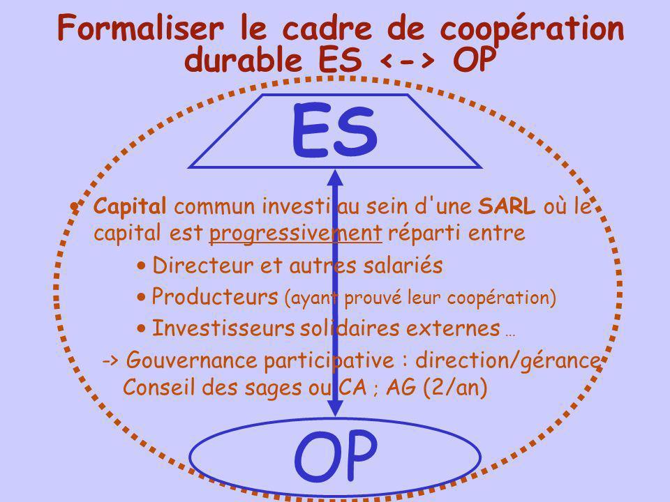 ES OP Formaliser le cadre de coopération durable ES OP Capital commun investi au sein d'une SARL où le capital est progressivement réparti entre Direc