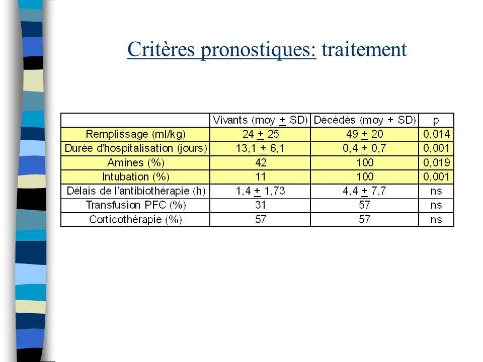 Critères pronostiques: traitement