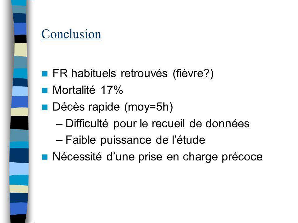 Conclusion FR habituels retrouvés (fièvre?) Mortalité 17% Décès rapide (moy=5h) –Difficulté pour le recueil de données –Faible puissance de létude Néc