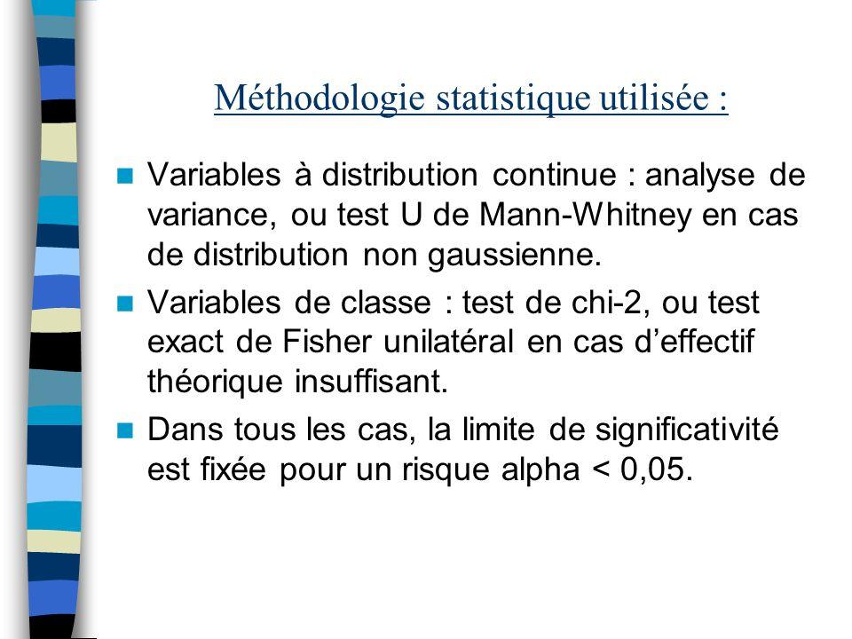 Méthodologie statistique utilisée : Variables à distribution continue : analyse de variance, ou test U de Mann-Whitney en cas de distribution non gaus