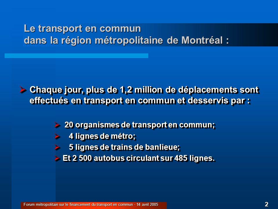 2 Forum métropolitain sur le financement du transport en commun - 14 avril 2005 Le transport en commun dans la région métropolitaine de Montréal : Chaque jour, plus de 1,2 million de déplacements sont effectués en transport en commun et desservis par : Chaque jour, plus de 1,2 million de déplacements sont effectués en transport en commun et desservis par : 20 organismes de transport en commun; 20 organismes de transport en commun; 4 lignes de métro; 4 lignes de métro; 5 lignes de trains de banlieue; 5 lignes de trains de banlieue; Et 2 500 autobus circulant sur 485 lignes.
