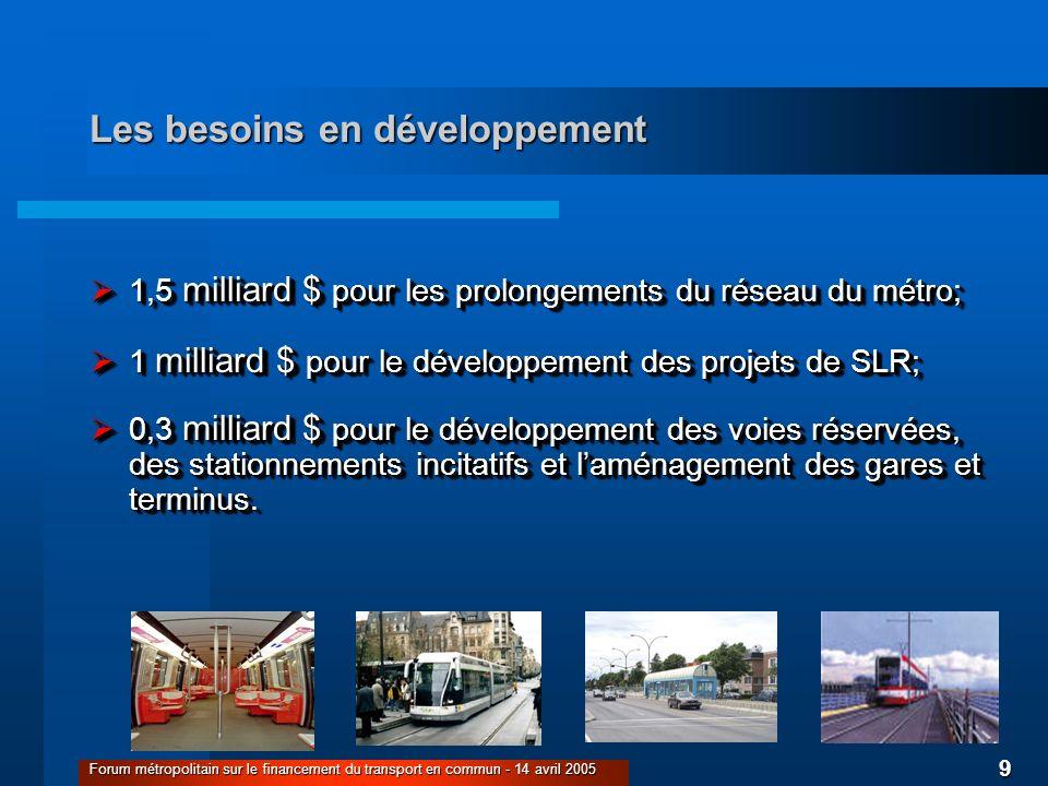 9 Forum métropolitain sur le financement du transport en commun - 14 avril 2005 Les besoins en développement 1,5 milliard $ pour les prolongements du réseau du métro; 1,5 milliard $ pour les prolongements du réseau du métro; 1 milliard $ pour le développement des projets de SLR; 1 milliard $ pour le développement des projets de SLR; 0,3 milliard $ pour le développement des voies réservées, des stationnements incitatifs et laménagement des gares et terminus.