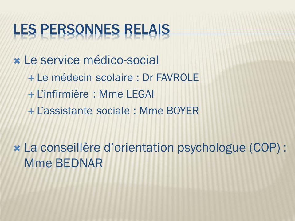 Le service médico-social Le médecin scolaire : Dr FAVROLE Linfirmière : Mme LEGAI Lassistante sociale : Mme BOYER La conseillère dorientation psychologue (COP) : Mme BEDNAR