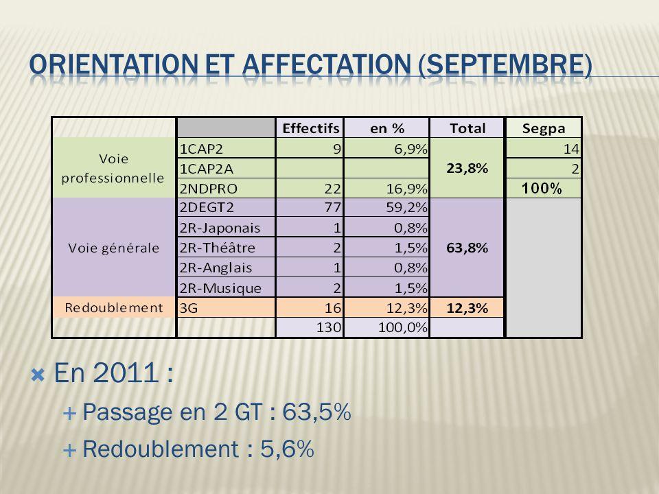 En 2011 : Passage en 2 GT : 63,5% Redoublement : 5,6%