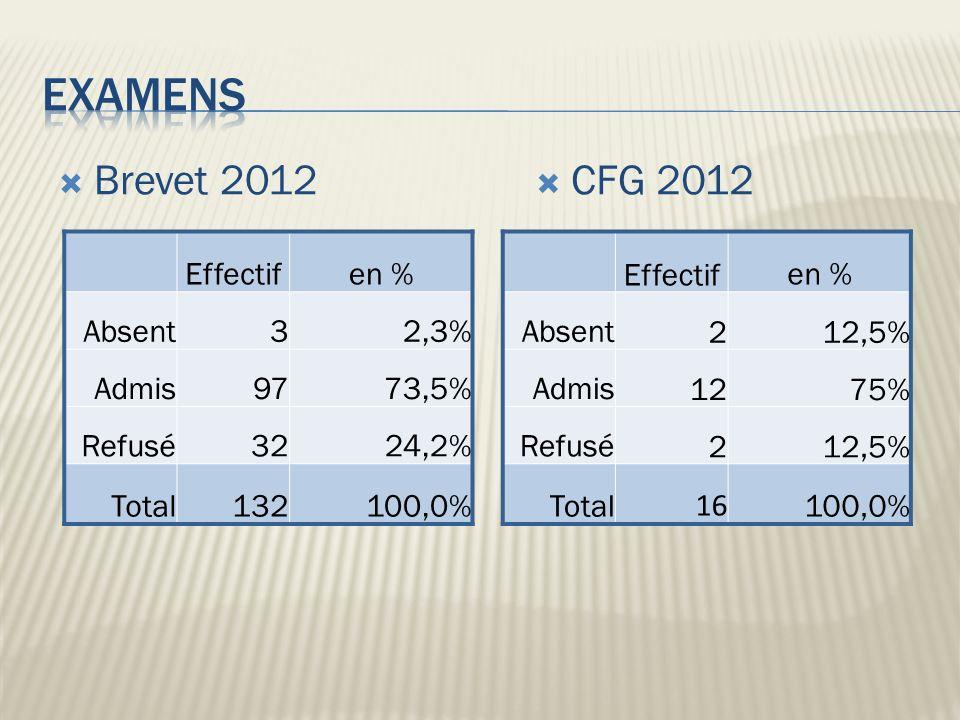 Brevet 2012 Effectifen % Absent32,3% Admis9773,5% Refusé3224,2% Total132100,0% CFG 2012 Effectifen % Absent212,5% Admis1275% Refusé212,5% Total 16 100,0%