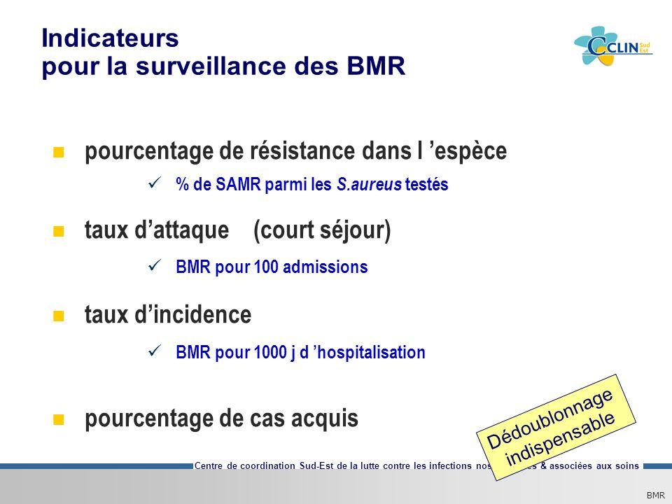 Centre de coordination Sud-Est de la lutte contre les infections nosocomiales & associées aux soins Indicateurs pour la surveillance des BMR pourcenta