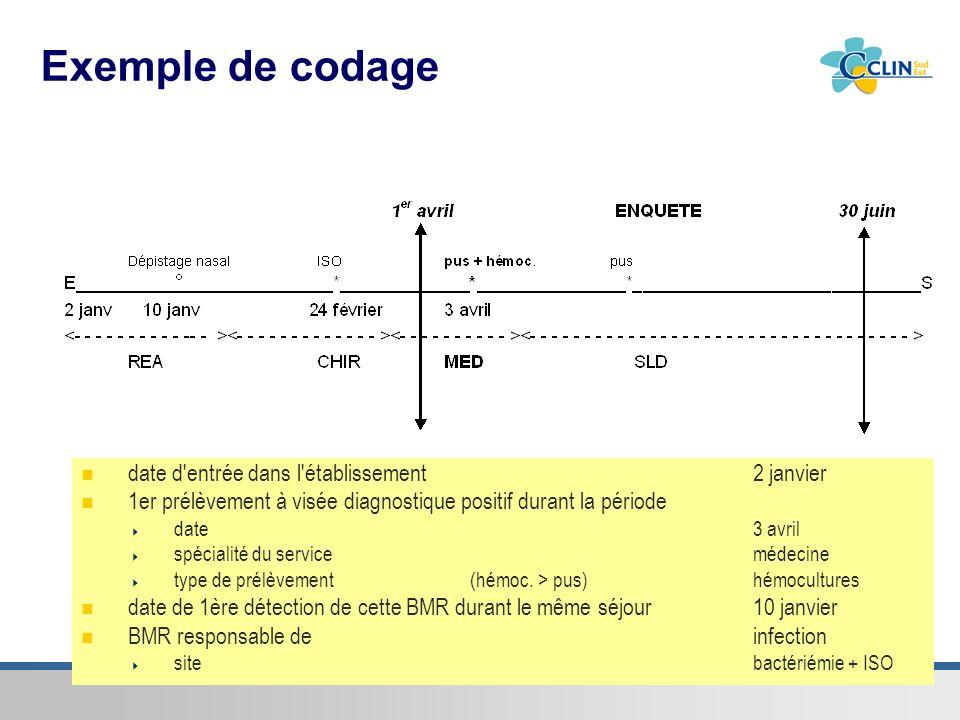 Centre de coordination Sud-Est de la lutte contre les infections nosocomiales & associées aux soins Exemple de codage date d'entrée dans l'établisseme