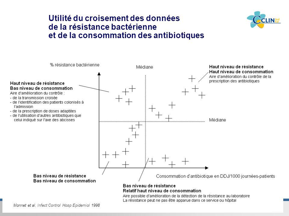 Centre de coordination Sud-Est de la lutte contre les infections nosocomiales & associées aux soins Monnet et al. Infect Control Hosp Epidemiol 1998 U
