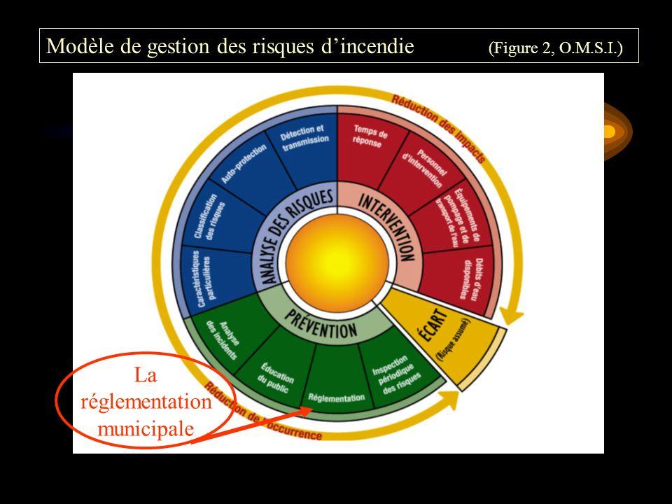 La réglementation municipale Modèle de gestion des risques dincendie (Figure 2, O.M.S.I.)