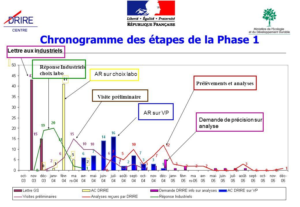 Chronogramme des étapes de la Phase 1 Lettre aux industriels Réponse Industriels choix labo AR sur choix labo Visite préliminaire AR sur VP Prélèvements et analyses Demande de précision sur analyse Lettre aux industriels