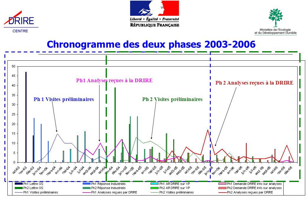 Chronogramme des deux phases 2003-2006 Ph 1 Visites préliminaires Ph1 Analyses reçues à la DRIRE Ph 2 Analyses reçues à la DRIRE Ph 2 Visites préliminaires