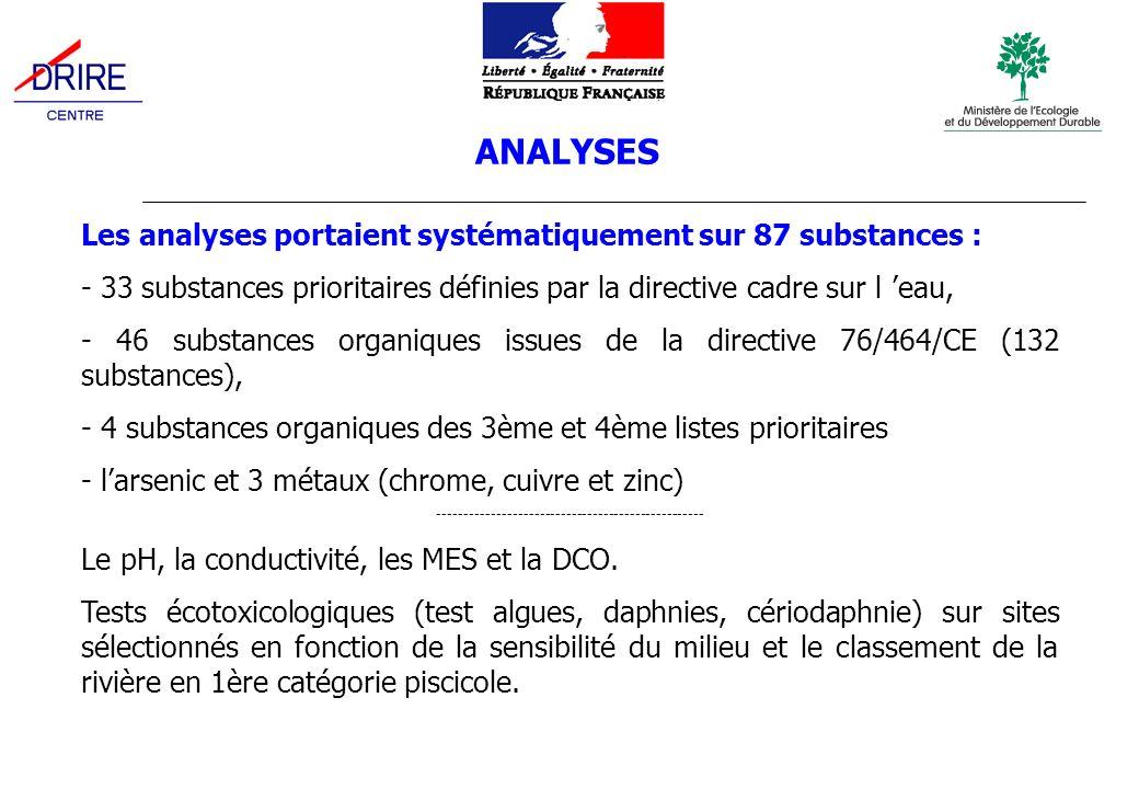 ANALYSES Les analyses portaient systématiquement sur 87 substances : - 33 substances prioritaires définies par la directive cadre sur l eau, - 46 substances organiques issues de la directive 76/464/CE (132 substances), - 4 substances organiques des 3ème et 4ème listes prioritaires - larsenic et 3 métaux (chrome, cuivre et zinc) -------------------------------------------------- Le pH, la conductivité, les MES et la DCO.