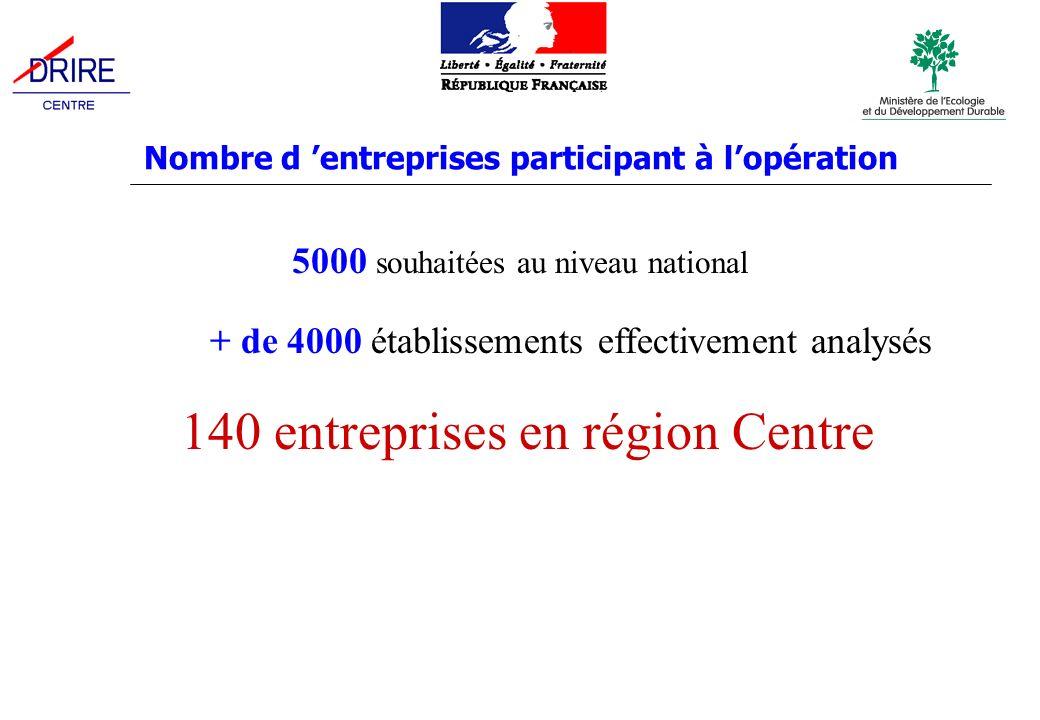 Nombre d entreprises participant à lopération 5000 souhaitées au niveau national 140 entreprises en région Centre + de 4000 établissements effectivement analysés