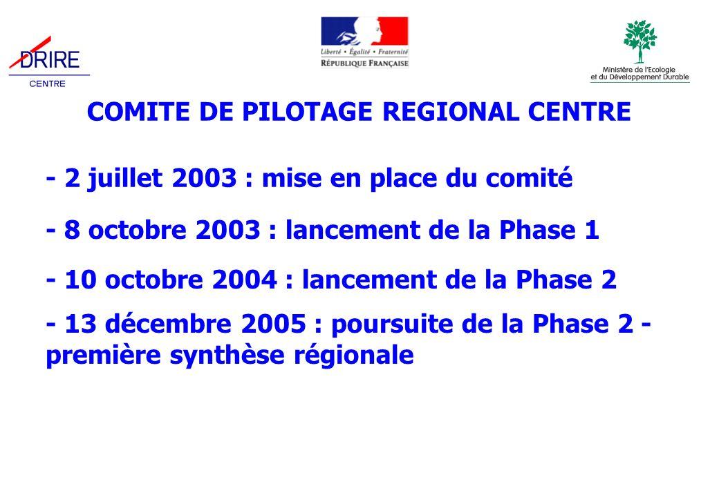 COMITE DE PILOTAGE REGIONAL CENTRE - 8 octobre 2003 : lancement de la Phase 1 - 10 octobre 2004 : lancement de la Phase 2 - 2 juillet 2003 : mise en place du comité - 13 décembre 2005 : poursuite de la Phase 2 - première synthèse régionale