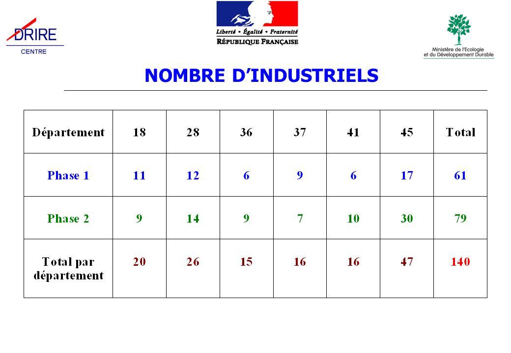 En 2006, ajout de 6 entreprises en remplacement de sociétés qui : - avaient des difficultés financières - navaient pas de rejets aqueux Les établissements concernés Parmi ces établissements : - en phase 1 : les 4 centrales de production délectricité dorigine nucléaire - en phase 2 : 4 centres hospitaliers (Chartres, Dreux, Orléans et Tours)