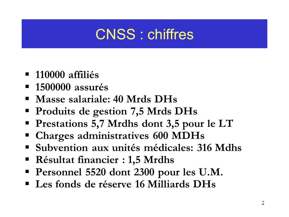 2 CNSS : chiffres 110000 affiliés 1500000 assurés Masse salariale: 40 Mrds DHs Produits de gestion 7,5 Mrds DHs Prestations 5,7 Mrdhs dont 3,5 pour le