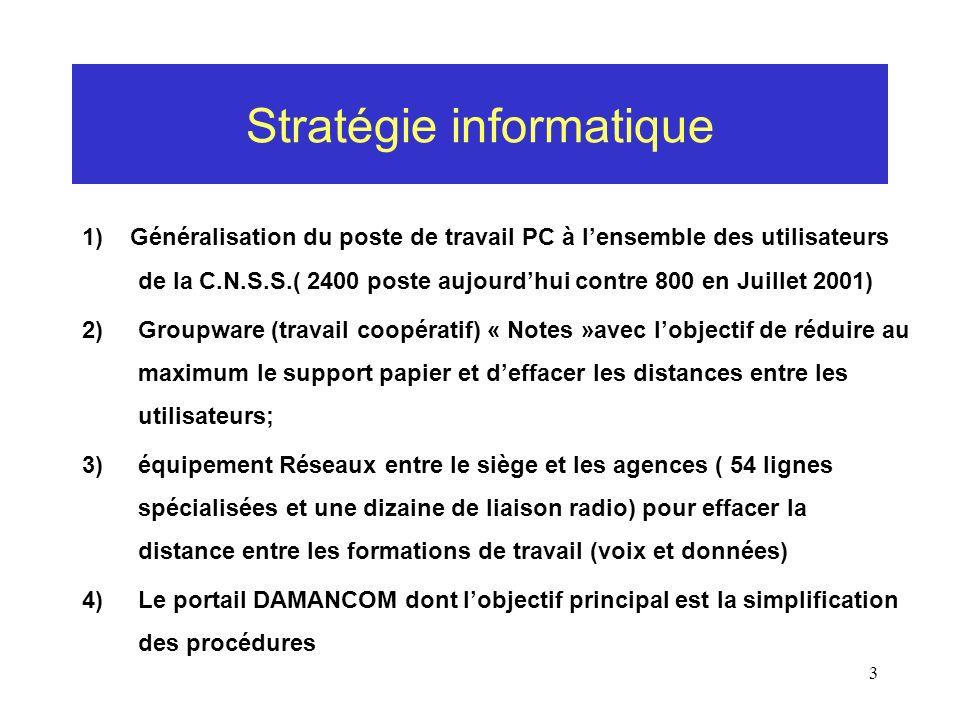 3 Stratégie informatique 1) Généralisation du poste de travail PC à lensemble des utilisateurs de la C.N.S.S.( 2400 poste aujourdhui contre 800 en Jui