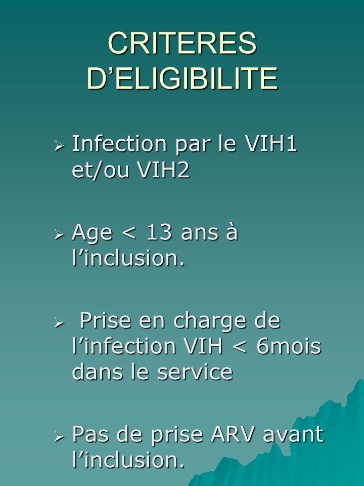 CRITERES DELIGIBILITE Infection par le VIH1 et/ou VIH2 Infection par le VIH1 et/ou VIH2 Age < 13 ans à linclusion.