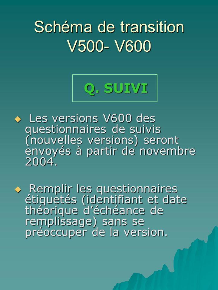 Schéma de transition V500- V600 Q.SUIVI Q.