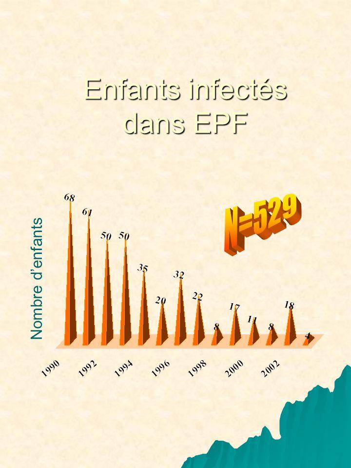 Nombre denfants Enfants infectés dans EPF