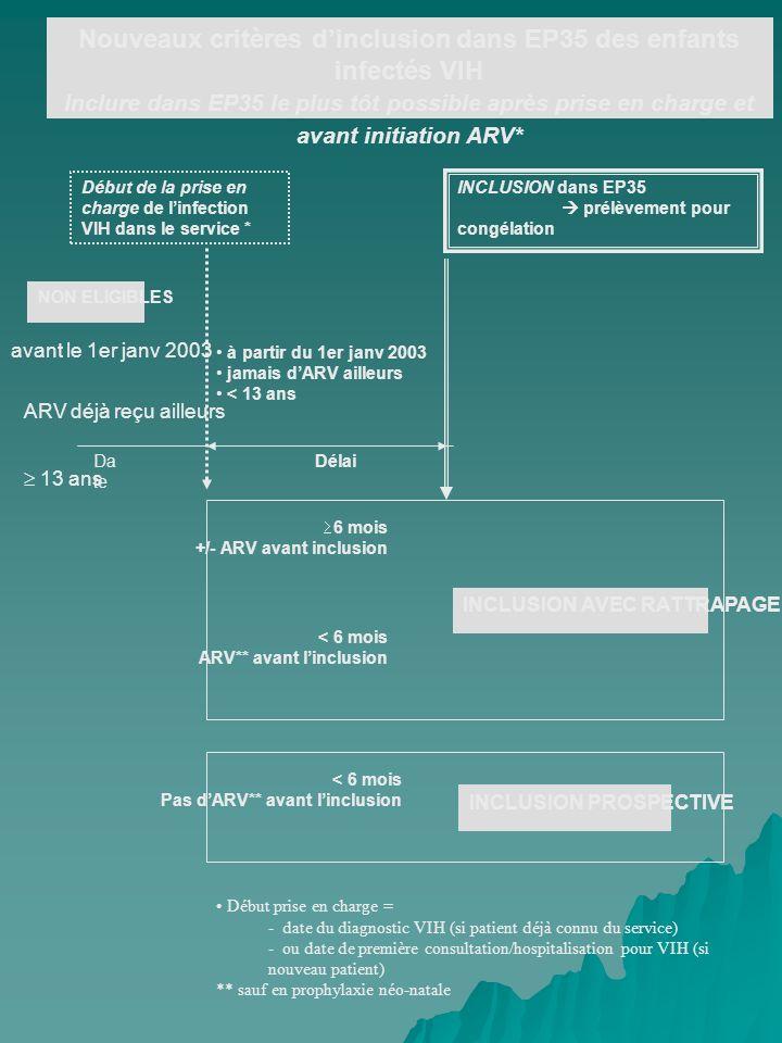 Début de la prise en charge de linfection VIH dans le service * à partir du 1er janv 2003 jamais dARV ailleurs < 13 ans NON ELIGIBLES INCLUSION dans EP35 prélèvement pour congélation 6 mois +/- ARV avant inclusion < 6 mois ARV** avant linclusion < 6 mois Pas dARV** avant linclusion INCLUSION PROSPECTIVE INCLUSION AVEC RATTRAPAGE avant le 1er janv 2003 ARV déjà reçu ailleurs 13 ans Début prise en charge = - date du diagnostic VIH (si patient déjà connu du service) - ou date de première consultation/hospitalisation pour VIH (si nouveau patient) ** sauf en prophylaxie néo-natale Nouveaux critères dinclusion dans EP35 des enfants infectés VIH Inclure dans EP35 le plus tôt possible après prise en charge et avant initiation ARV* Da te Délai