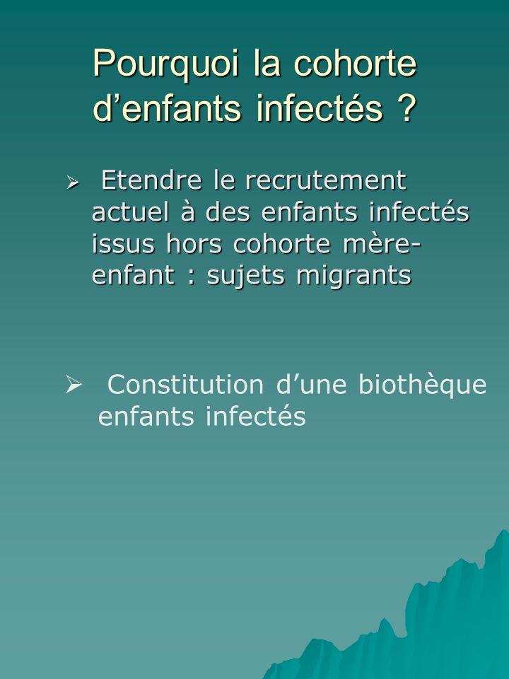 Pourquoi la cohorte denfants infectés .