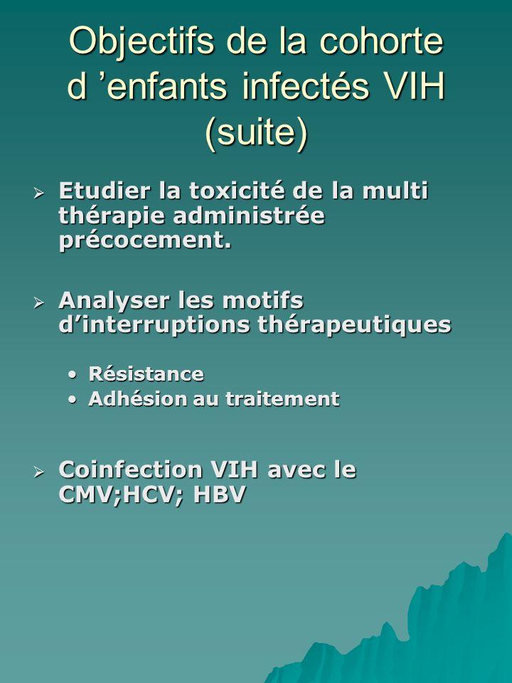 Objectifs de la cohorte d enfants infectés VIH (suite) Etudier la toxicité de la multi thérapie administrée précocement.