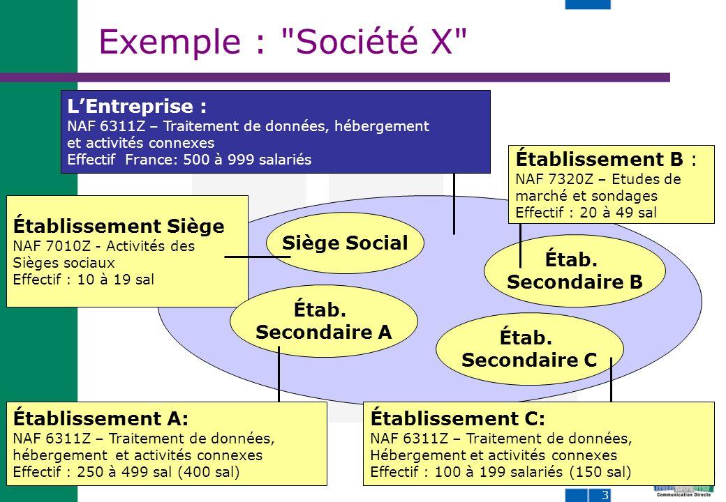 3 Exemple : Société X Siège Social Étab.