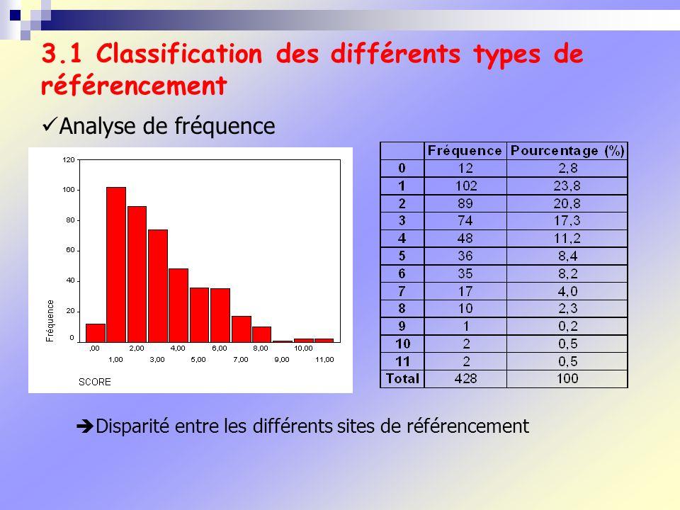 3.1 Classification des différents types de référencement Analyse de fréquence Disparité entre les différents sites de référencement