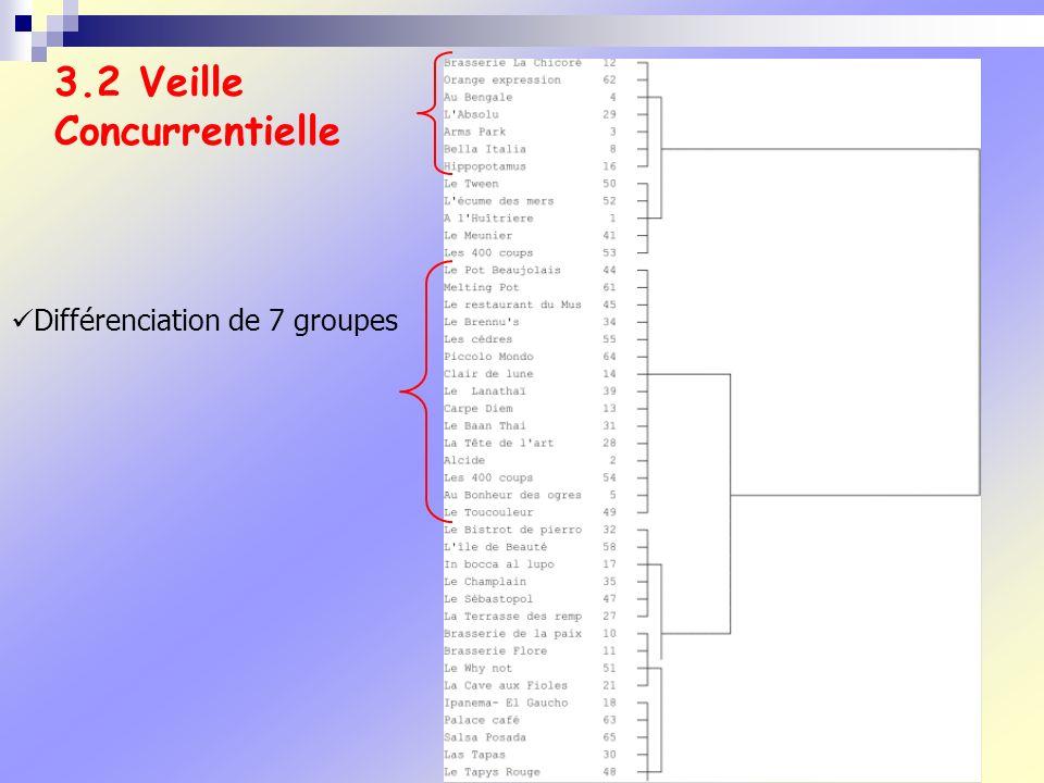3.2 Veille Concurrentielle Différenciation de 7 groupes