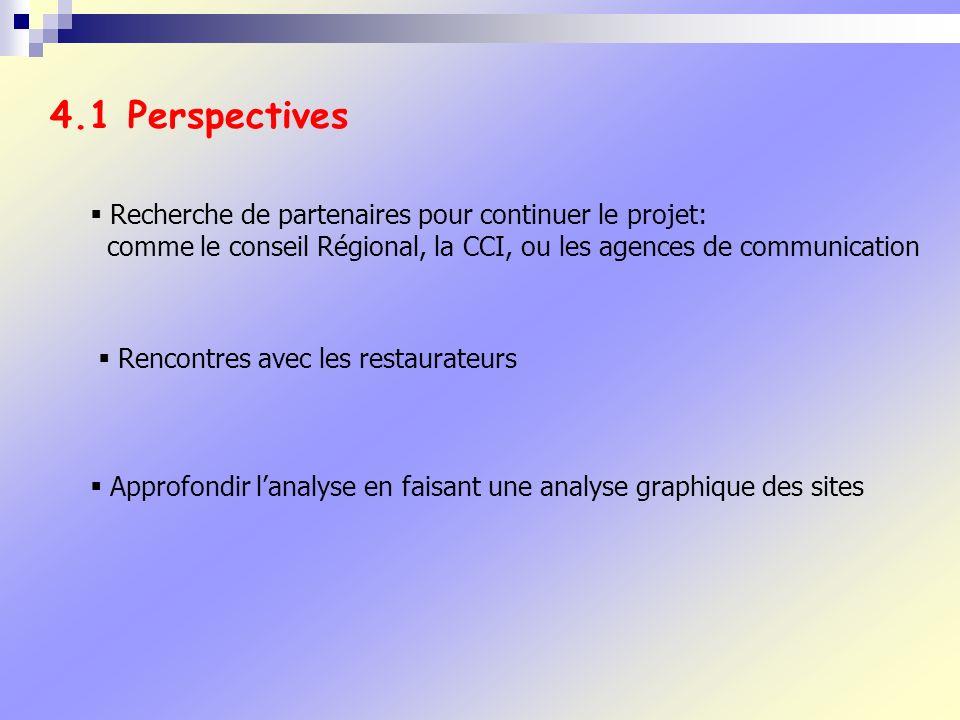 4.1 Perspectives Recherche de partenaires pour continuer le projet: comme le conseil Régional, la CCI, ou les agences de communication Rencontres avec les restaurateurs Approfondir lanalyse en faisant une analyse graphique des sites