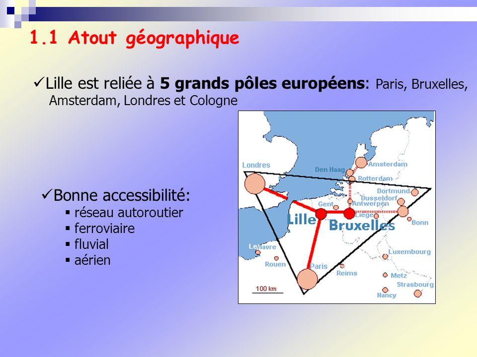Lille est reliée à 5 grands pôles européens: Paris, Bruxelles, Amsterdam, Londres et Cologne 1.1 Atout géographique Bonne accessibilité: réseau autoroutier ferroviaire fluvial aérien