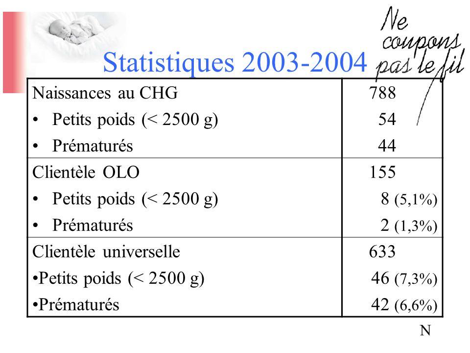 N Statistiques 2003-2004 Naissances au CHG Petits poids (< 2500 g) Prématurés 788 54 44 Clientèle OLO Petits poids (< 2500 g) Prématurés 155 8 (5,1%)