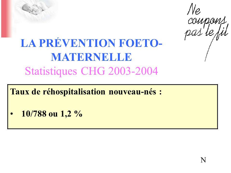 Taux de réhospitalisation nouveau-nés : 10/788 ou 1,2 % LA PRÉVENTION FOETO- MATERNELLE Statistiques CHG 2003-2004 N