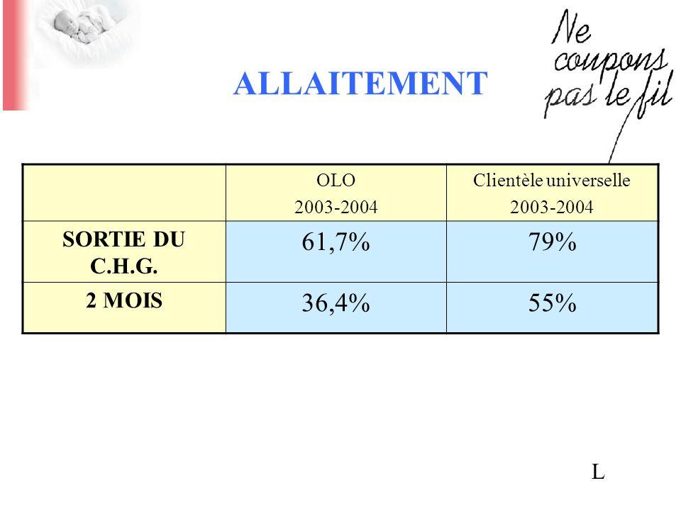 ALLAITEMENT OLO 2003-2004 Clientèle universelle 2003-2004 SORTIE DU C.H.G. 61,7%79% 2 MOIS 36,4%55% L