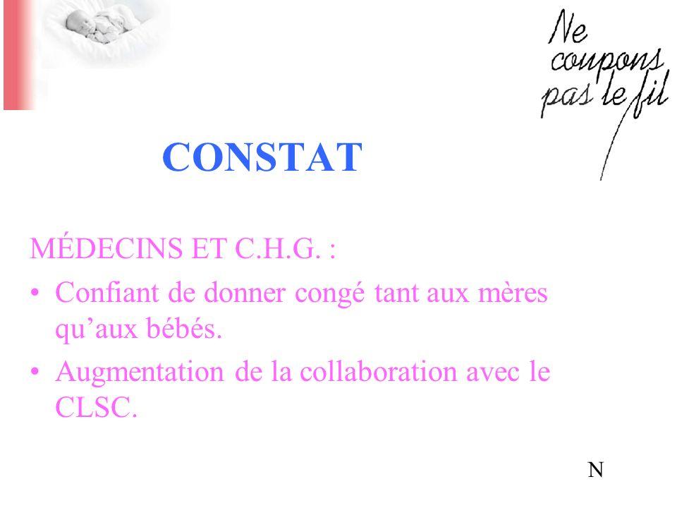 CONSTAT MÉDECINS ET C.H.G. : Confiant de donner congé tant aux mères quaux bébés. Augmentation de la collaboration avec le CLSC. N