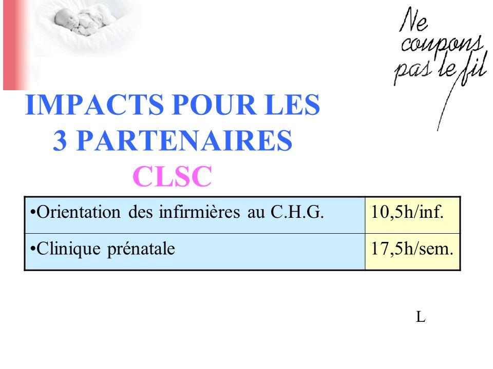 IMPACTS POUR LES 3 PARTENAIRES CLSC Orientation des infirmières au C.H.G.10,5h/inf. Clinique prénatale17,5h/sem. L