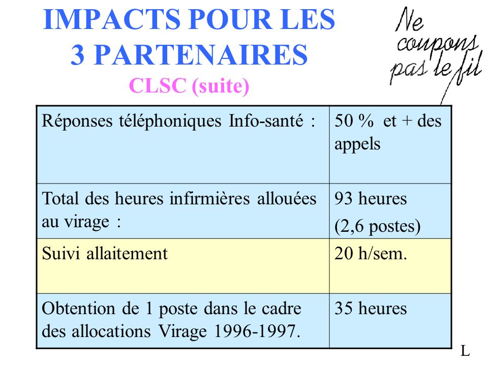 IMPACTS POUR LES 3 PARTENAIRES CLSC (suite) Réponses téléphoniques Info-santé :50 % et + des appels Total des heures infirmières allouées au virage :