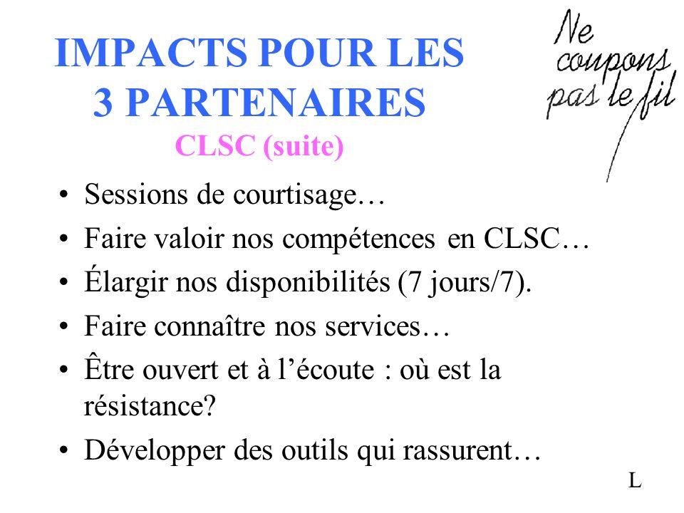 IMPACTS POUR LES 3 PARTENAIRES CLSC (suite) Sessions de courtisage… Faire valoir nos compétences en CLSC… Élargir nos disponibilités (7 jours/7). Fair