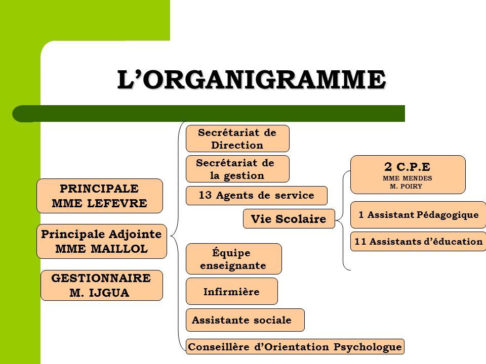 LORGANIGRAMME Équipe enseignante Vie Scolaire 13 Agents de service Secrétariat de la gestion Secrétariat de Direction PRINCIPALE MME LEFEVRE Principal