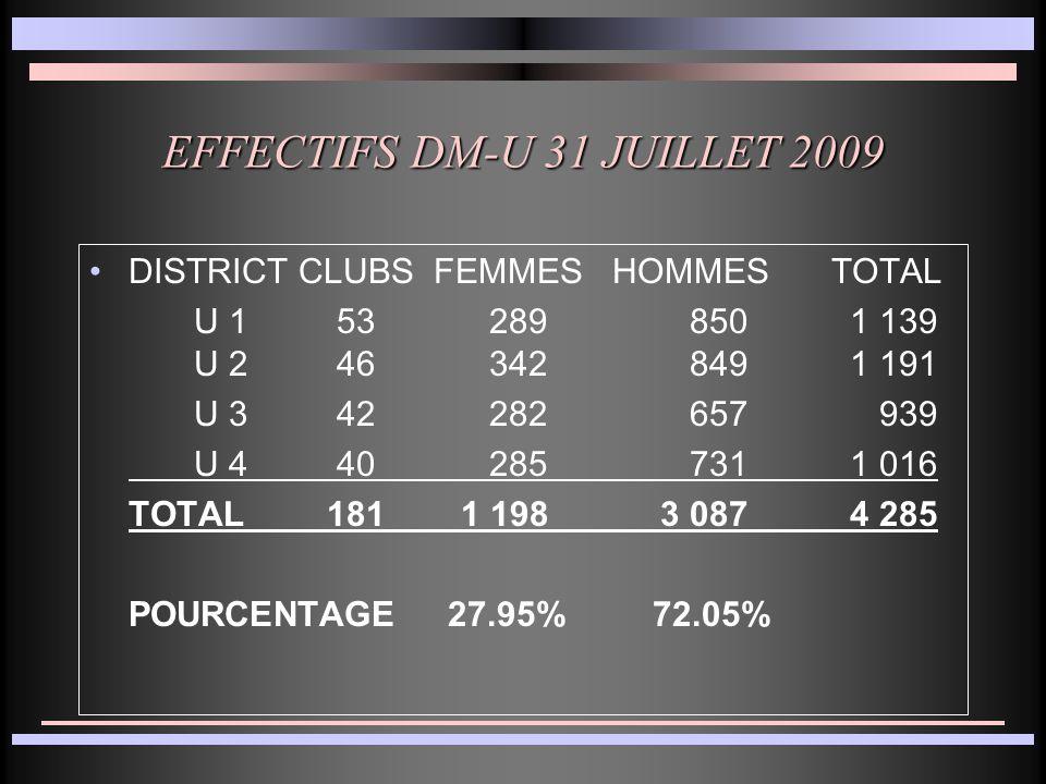 EFFECTIFS DM-U 31 JUILLET 2009 DISTRICTCLUBS FEMMESHOMMES TOTAL U 1 53 289 850 1 139 U 2 46 342 849 1 191 U 3 42 282 657 939 U 4 40 285 731 1 016 TOTAL 181 1 198 3 087 4 285 POURCENTAGE 27.95% 72.05%