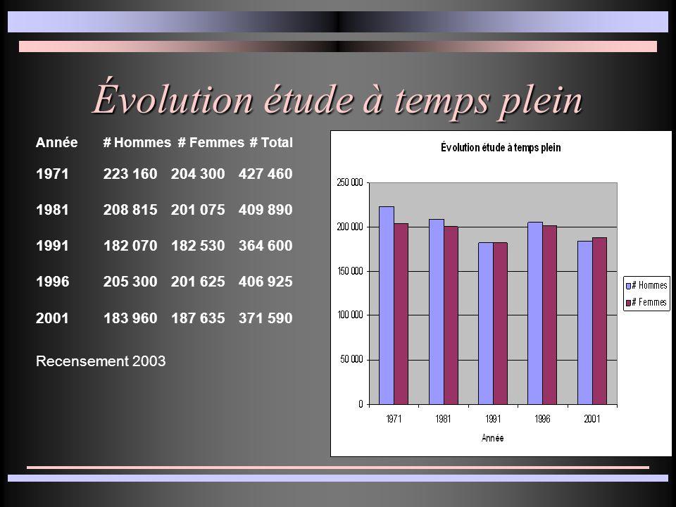 Évolution étude à temps plein Année# Hommes # Femmes # Total 1971223 160204 300427 460 1981208 815201 075409 890 1991182 070182 530364 600 1996205 300201 625406 925 2001183 960187 635371 590 Recensement 2003