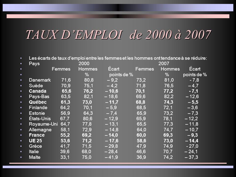 TAUX DEMPLOI de 2000 à 2007 Les écarts de taux demploi entre les femmes et les hommes ont tendance à se réduire: Pays 2000 2007 Femmes Hommes Écart Femmes Hommes Écart % points de % % points de % Danemark 71,6 80,8 – 9,2 73,2 81,0 - 7,8 Suède 70,9 75,1 – 4,2 71,8 76,5 – 4,7 Canada 65,6 76,2 – 10,6 70,1 77,2 - 7,1 Pays-Bas 63,5 82,1 – 18,6 69,6 82,2 – 12,6 Québec 61,3 73,0 – 11,7 68,8 74,3 – 5,5 Finlande 64,2 70,1 – 5,9 68,5 72,1 – 3,6 Estonie 56,9 64,3 – 7,4 65,9 73,2 – 7,3 États-Unis 67,7 80,6 – 12,9 65,9 78,1 – 12,2 Royaume-Uni 64,7 77,8 – 13,1 65,5 77,3 – 11,8 Allemagne 58,1 72,9 – 14,8 64,0 74,7 – 10,7 France 55,2 69,2 – 14,0 60,0 69,3 – 9,3 UE 25 53,6 71,2 – 17,6 58,6 73,0 – 14,4 Grèce 41,7 71,5 – 29,8 47,9 74,9 - 27,0 Italie 39,6 68,0 – 28,4 46,6 70,7 – 24,1 Malte 33,1 75,0 – 41,9 36,9 74,2 – 37,3