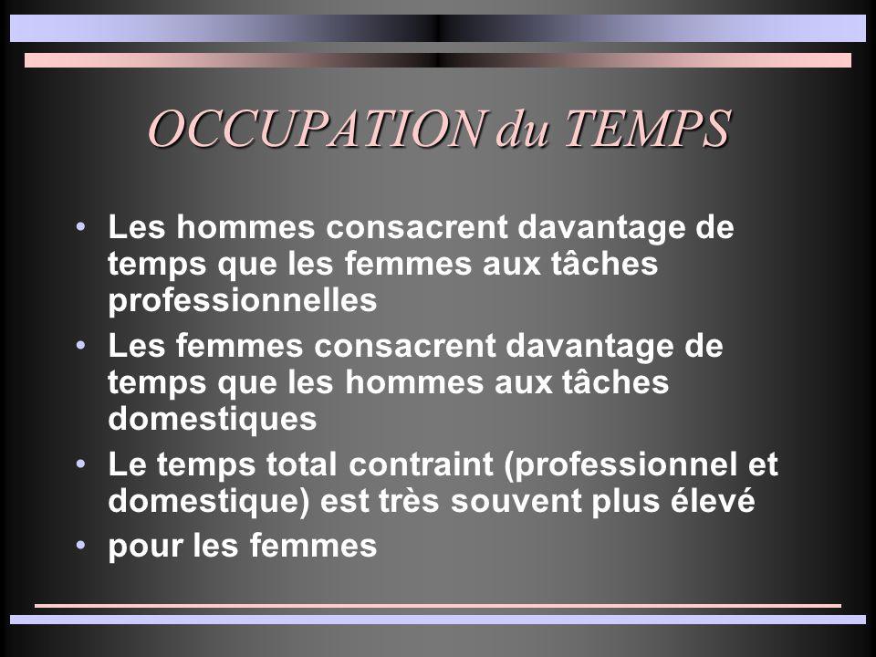 OCCUPATION du TEMPS Les hommes consacrent davantage de temps que les femmes aux tâches professionnelles Les femmes consacrent davantage de temps que les hommes aux tâches domestiques Le temps total contraint (professionnel et domestique) est très souvent plus élevé pour les femmes