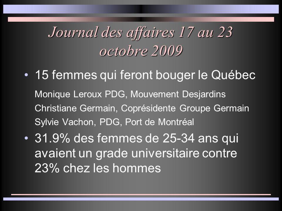 Journal des affaires 17 au 23 octobre 2009 15 femmes qui feront bouger le Québec Monique Leroux PDG, Mouvement Desjardins Christiane Germain, Coprésidente Groupe Germain Sylvie Vachon, PDG, Port de Montréal 31.9% des femmes de 25-34 ans qui avaient un grade universitaire contre 23% chez les hommes